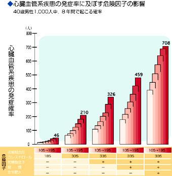 グラフ・心臓血管系疾患の発症率に及ぼす危険因子の影響