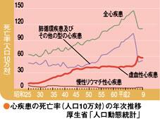 心疾患の死亡率グラフ