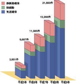 救急救命士の制度により救われる命が増えている・グラフ