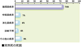 突然死の死因グラフ