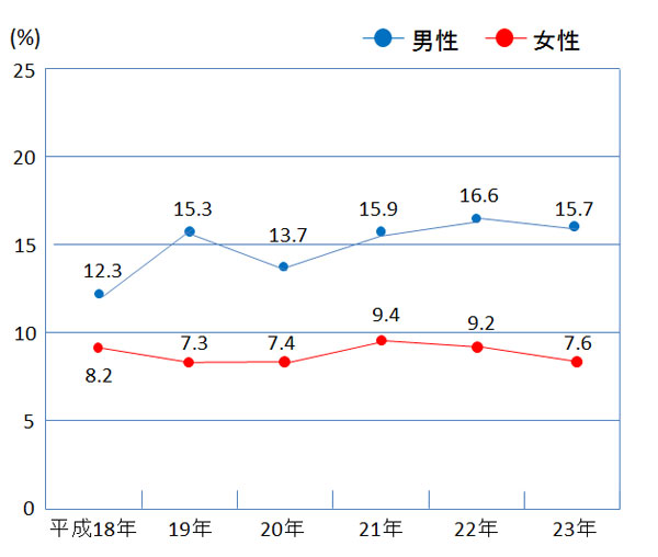 日本の糖尿病有病者は1000万人超 予備群は減少 国 …