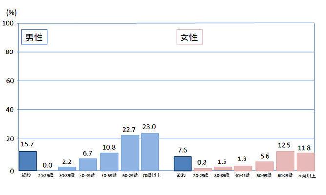 2017年国民健康・栄養調査(1) 糖尿病・高血圧・コ …