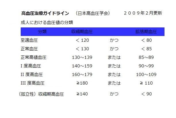 44高血圧症(ガイドライン表).jpg