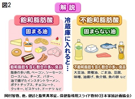 動脈硬化と食品中の脂肪の種類 |...