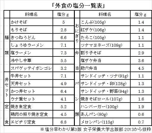 外食塩分表.jpg