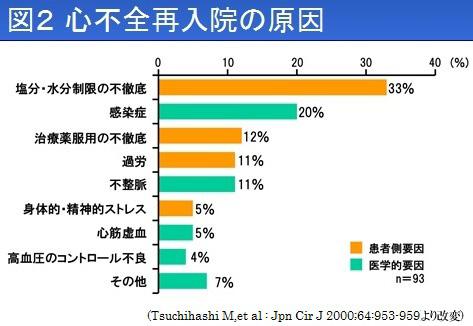 心不全の図2(再2).jpg