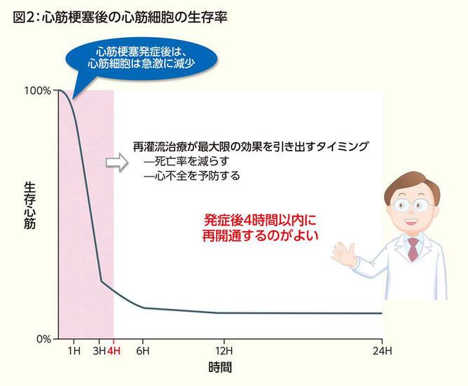 心筋 梗塞 死亡 率